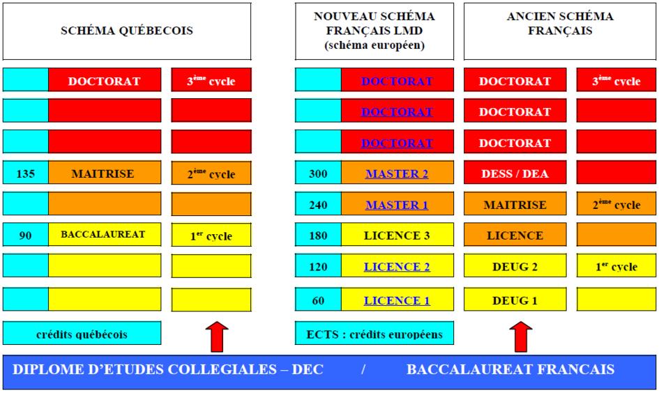 Les Correspondances De Diplomes Consulat General De France A Quebec